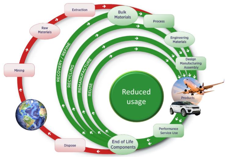 Diagram of metals circularity and reduced usage