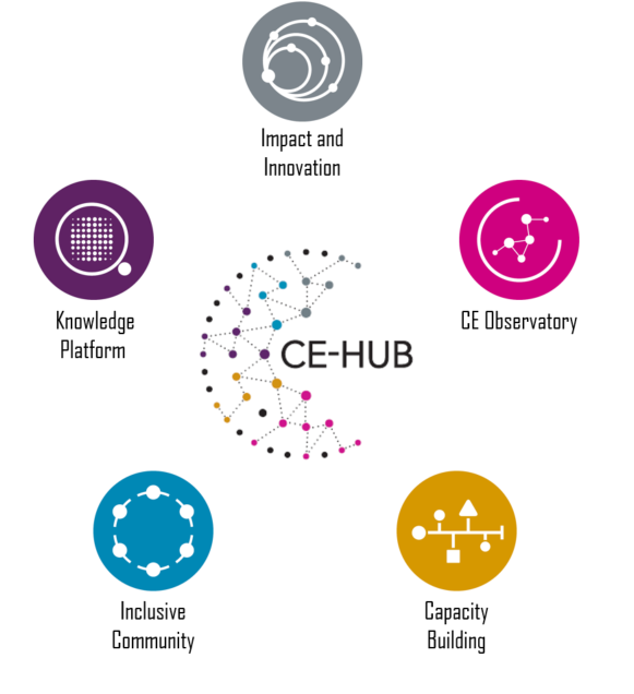 Diagram of five CE-Hub Pillars