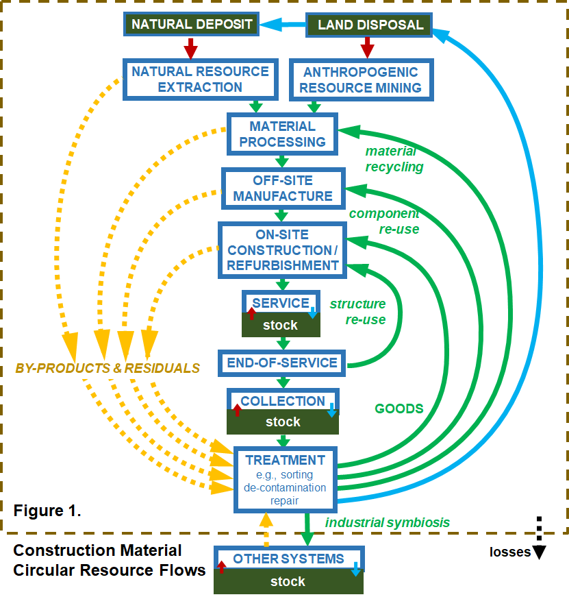 diagram of construction material circular resource flows