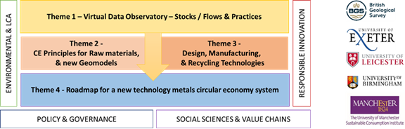 diagram of met4tech research themes