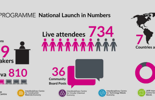 Diagram of National Launch figures, eg. no. of live attendees, community posts etc.